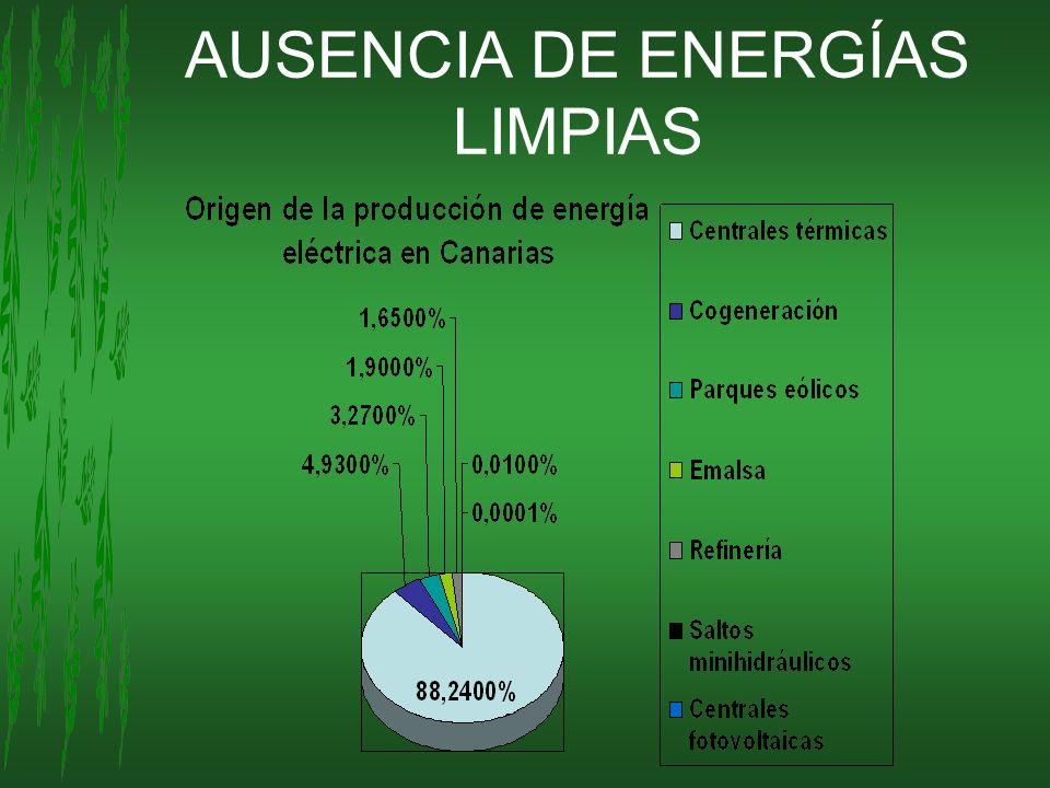 AUSENCIA DE ENERGÍAS LIMPIAS