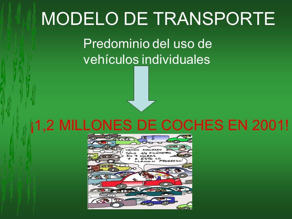 MODELO DE TRANSPORTE ¡1,2 MILLONES DE COCHES EN 2001!