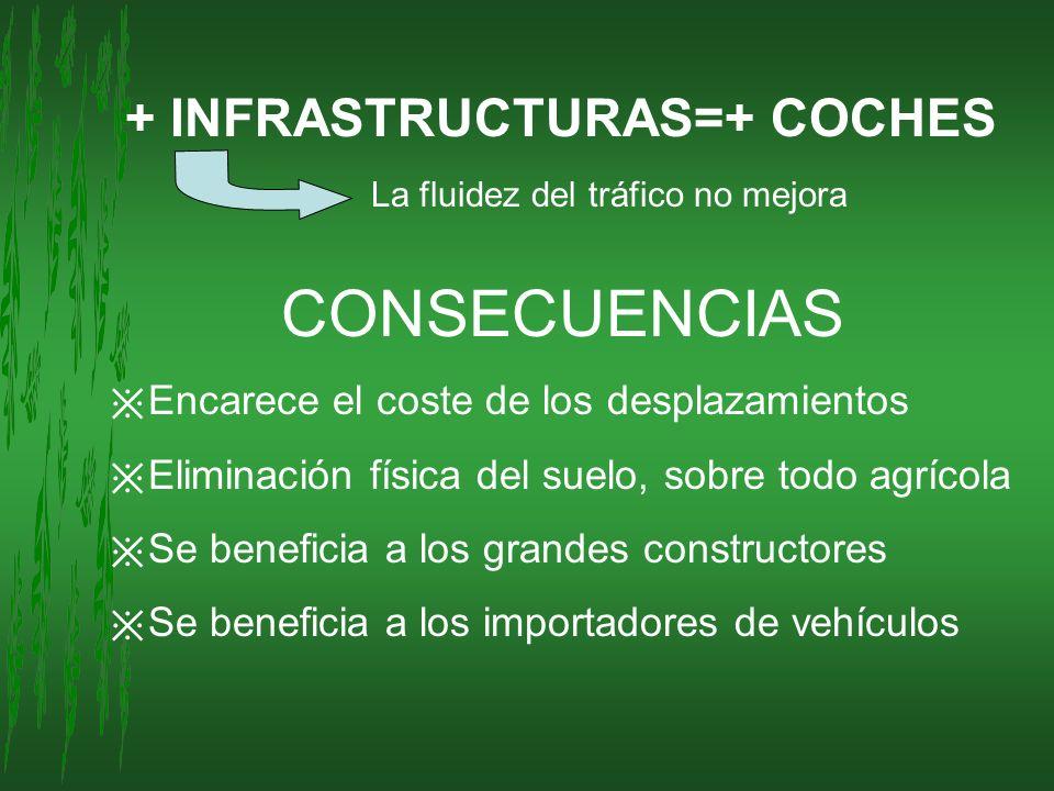 CONSECUENCIAS + INFRASTRUCTURAS=+ COCHES