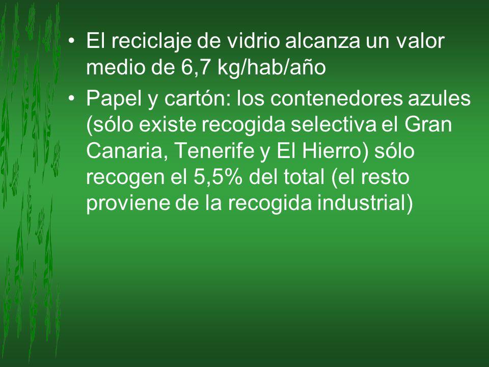 El reciclaje de vidrio alcanza un valor medio de 6,7 kg/hab/año