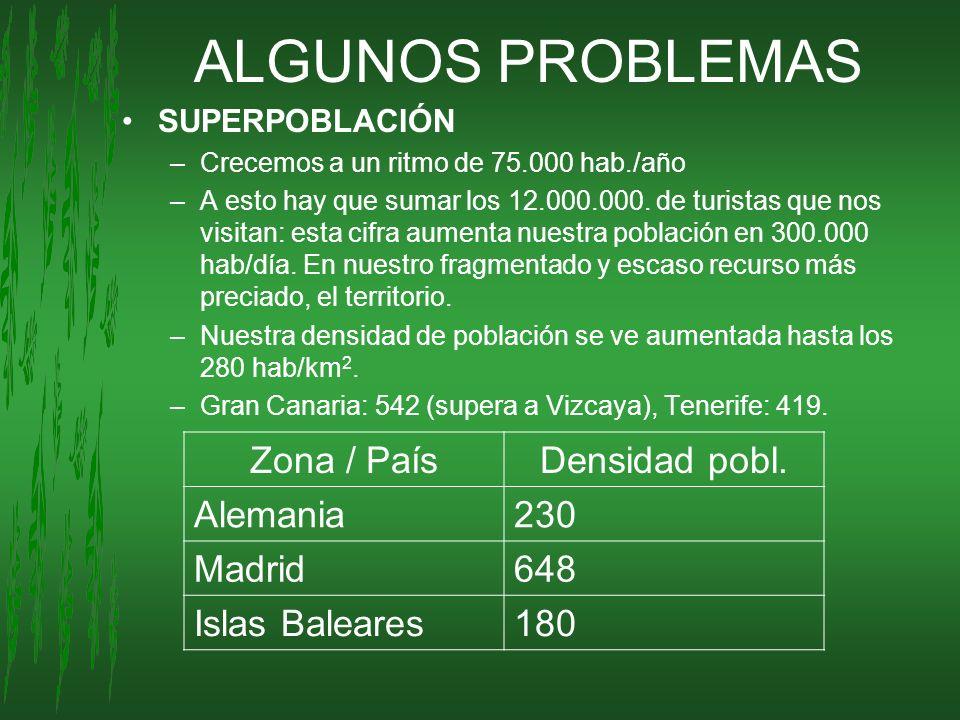 ALGUNOS PROBLEMAS Zona / País Densidad pobl. Alemania 230 Madrid 648