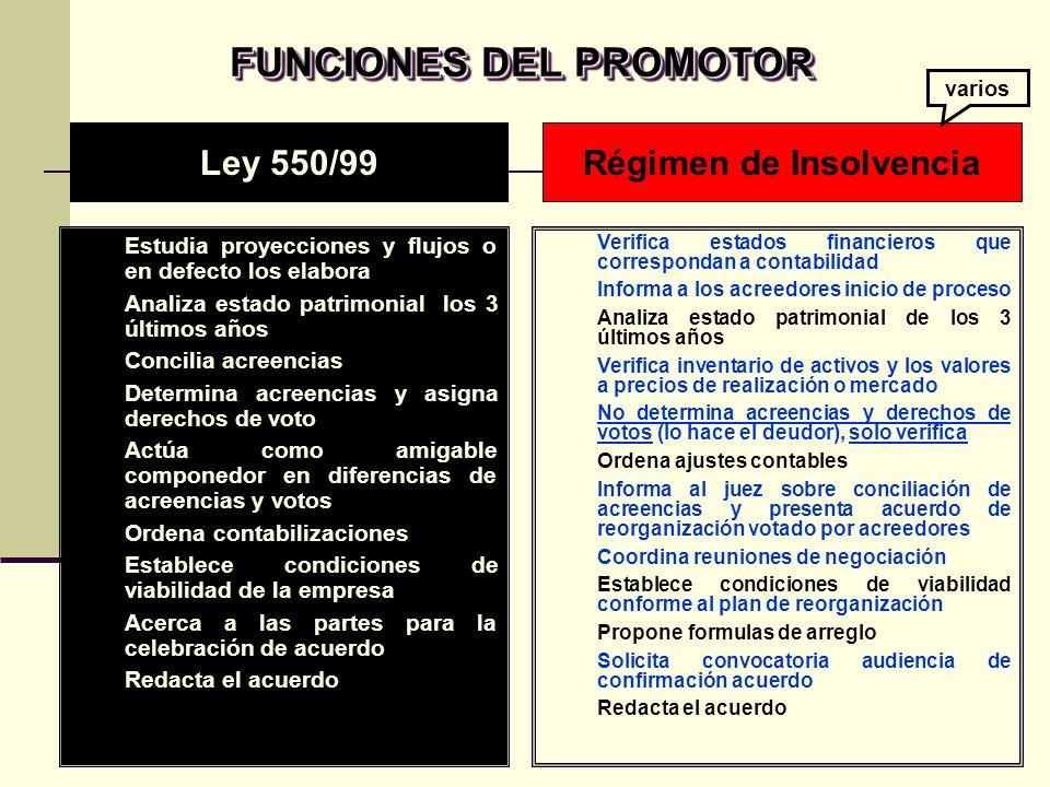 FUNCIONES DEL PROMOTOR Régimen de Insolvencia