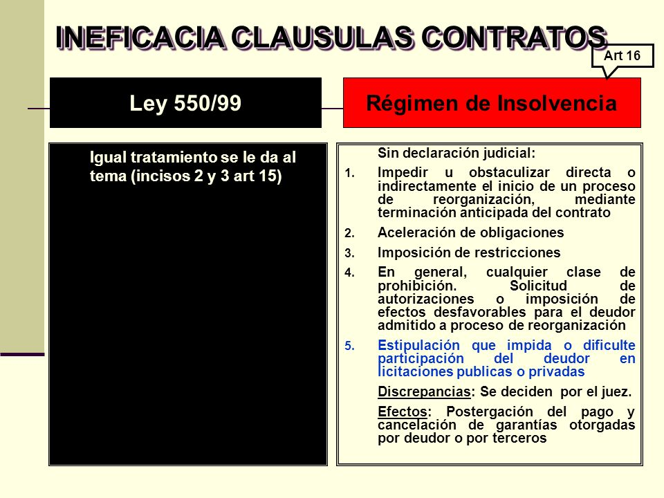 INEFICACIA CLAUSULAS CONTRATOS Régimen de Insolvencia