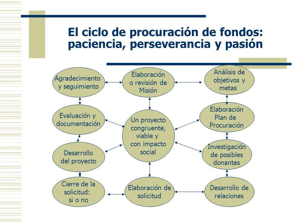 El ciclo de procuración de fondos: paciencia, perseverancia y pasión