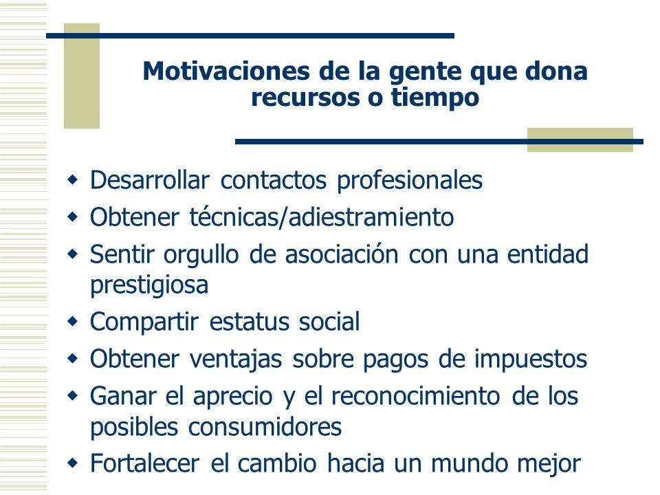 Motivaciones de la gente que dona recursos o tiempo