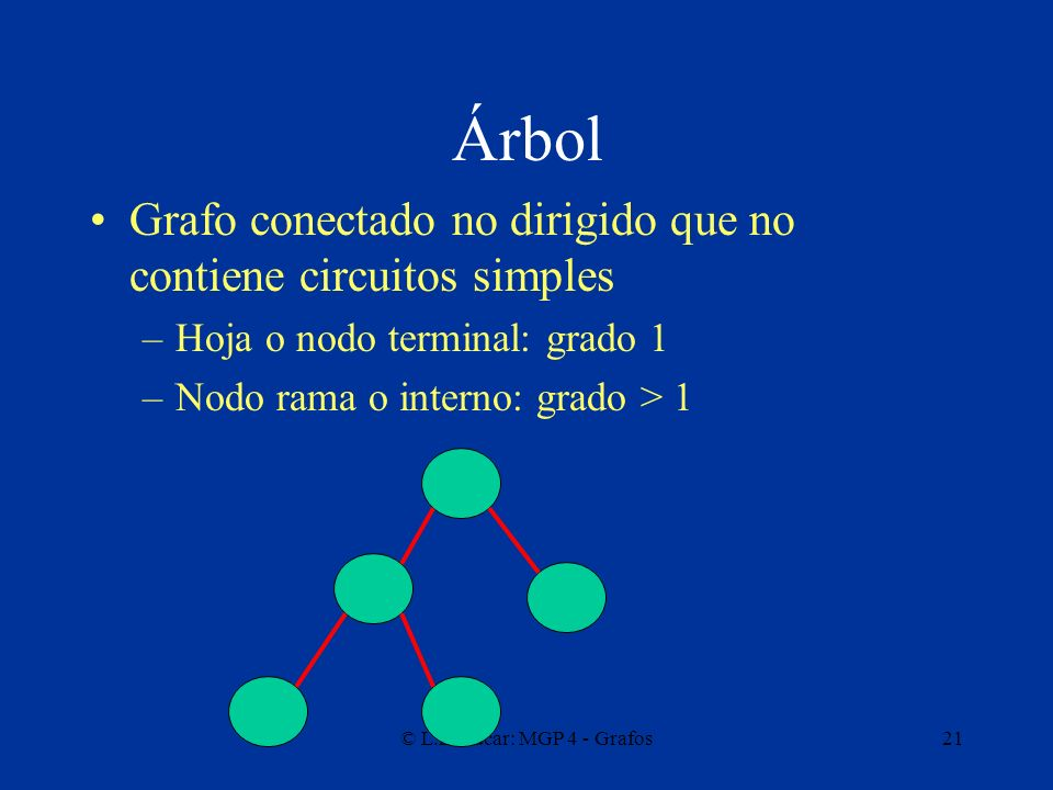 Árbol Grafo conectado no dirigido que no contiene circuitos simples