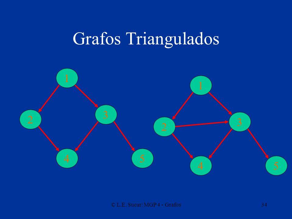 Grafos Triangulados 1 1 3 2 3 2 4 5 4 5 © L.E. Sucar: MGP 4 - Grafos