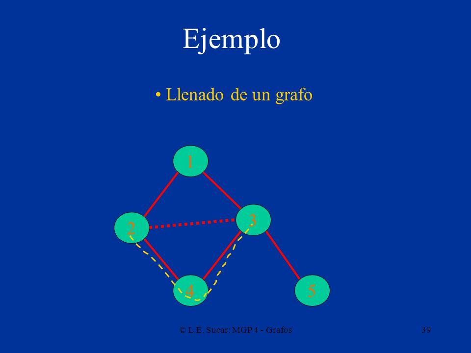 Ejemplo Llenado de un grafo 1 3 2 4 5 © L.E. Sucar: MGP 4 - Grafos