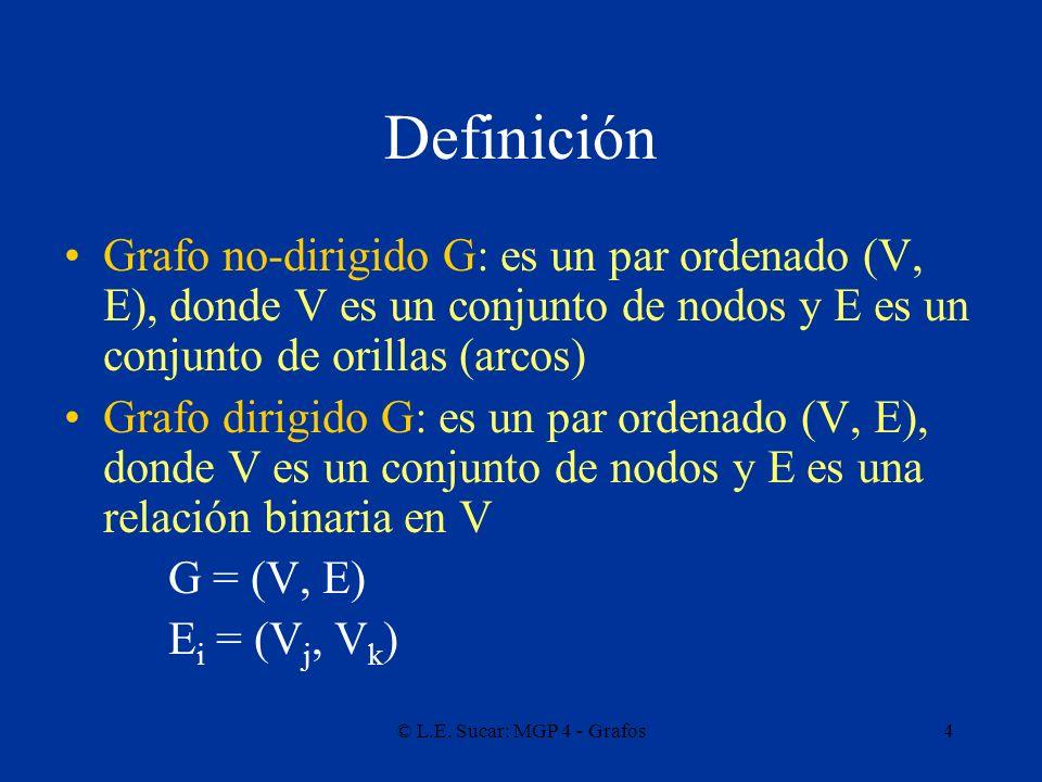 Definición Grafo no-dirigido G: es un par ordenado (V, E), donde V es un conjunto de nodos y E es un conjunto de orillas (arcos)