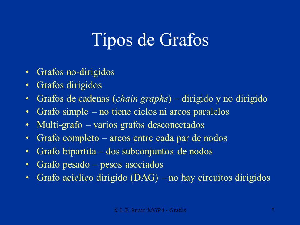 Tipos de Grafos Grafos no-dirigidos Grafos dirigidos