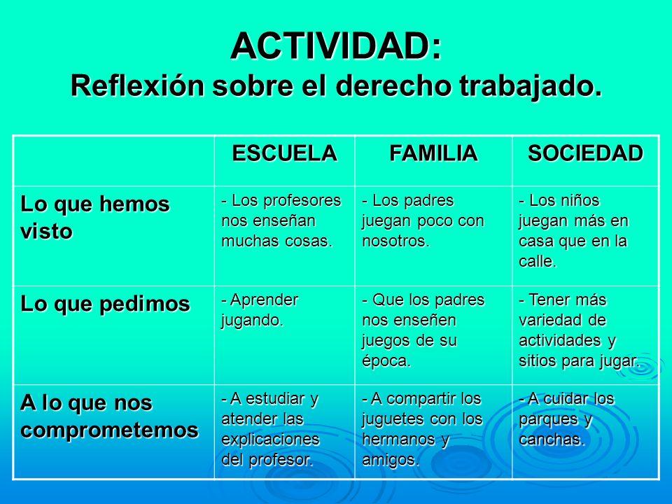 ACTIVIDAD: Reflexión sobre el derecho trabajado.