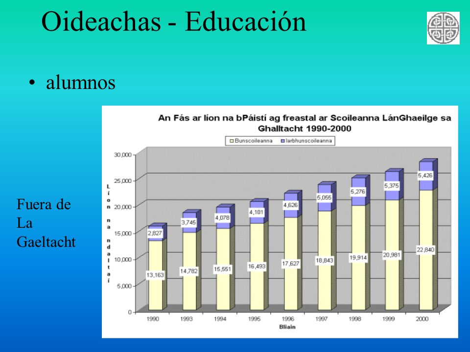 Oideachas - Educación alumnos Fuera de La Gaeltacht