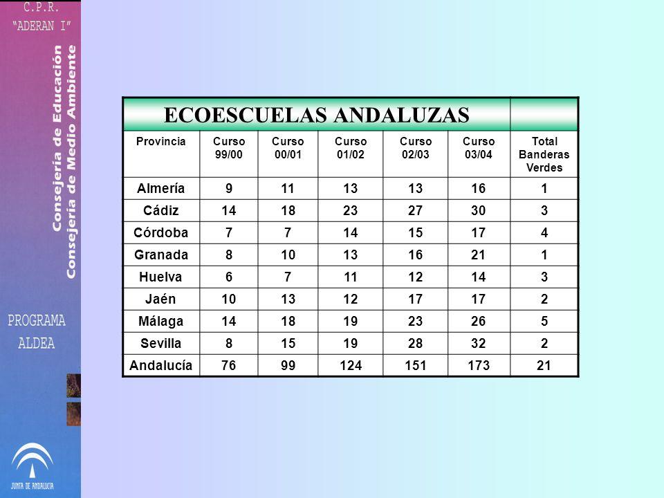 ECOESCUELAS ANDALUZAS