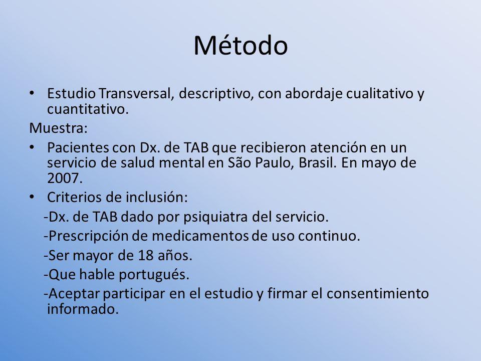 Método Estudio Transversal, descriptivo, con abordaje cualitativo y cuantitativo. Muestra: