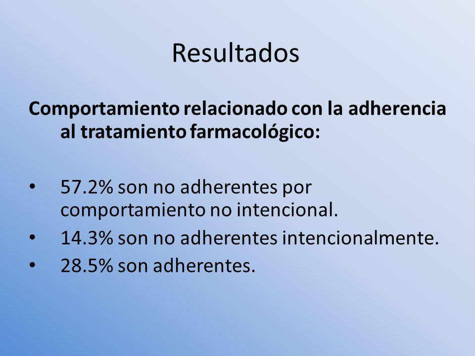 Resultados Comportamiento relacionado con la adherencia al tratamiento farmacológico: 57.2% son no adherentes por comportamiento no intencional.