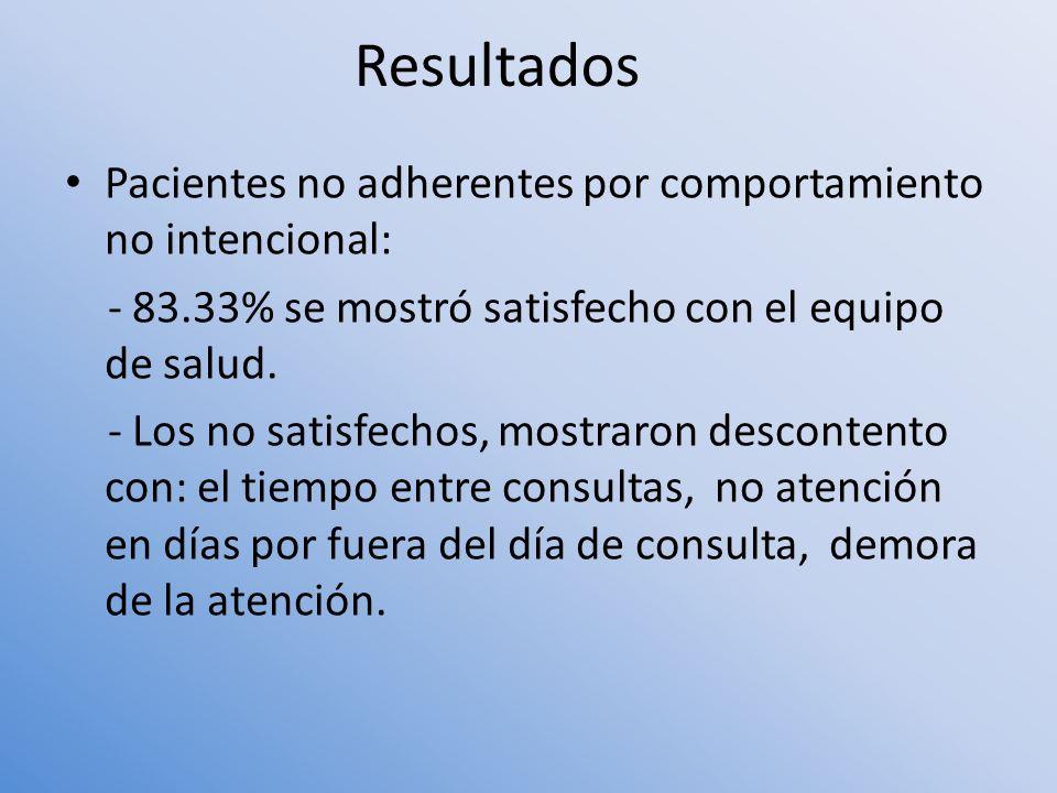 Resultados Pacientes no adherentes por comportamiento no intencional: