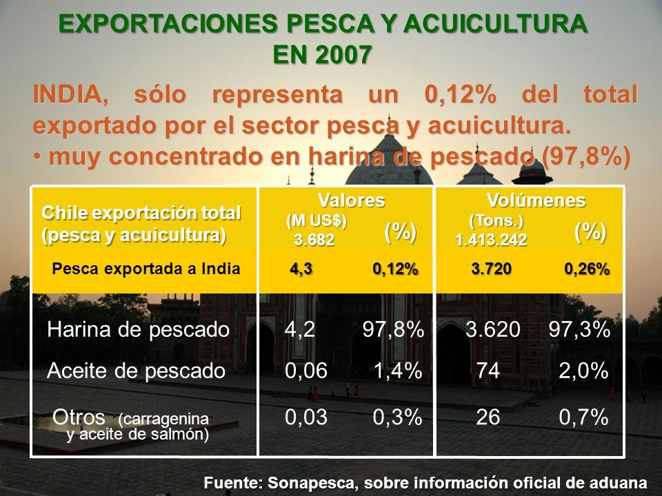 EXPORTACIONES PESCA Y ACUICULTURA