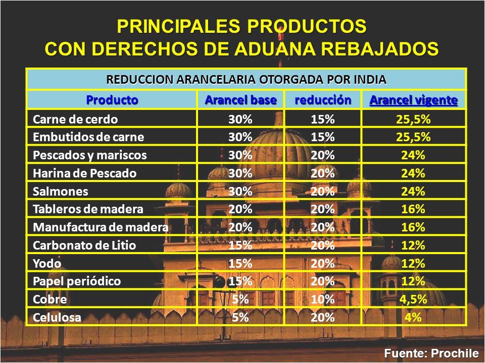 PRINCIPALES PRODUCTOS CON DERECHOS DE ADUANA REBAJADOS