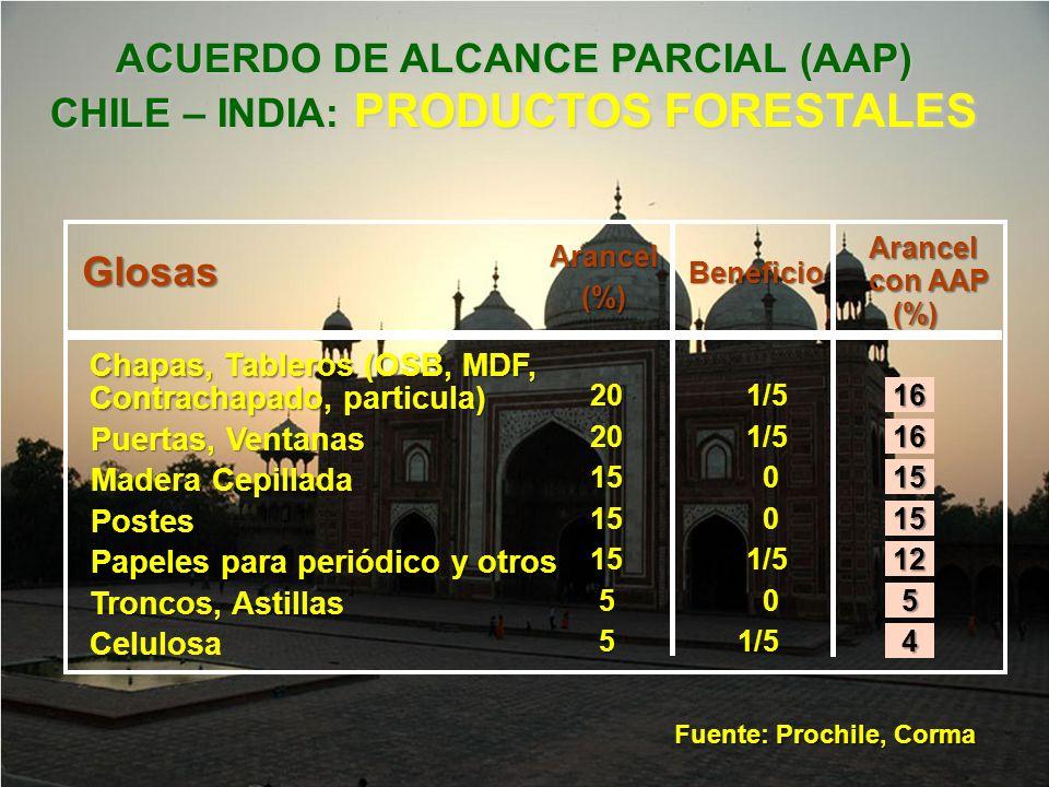 ACUERDO DE ALCANCE PARCIAL (AAP) CHILE – INDIA: PRODUCTOS FORESTALES