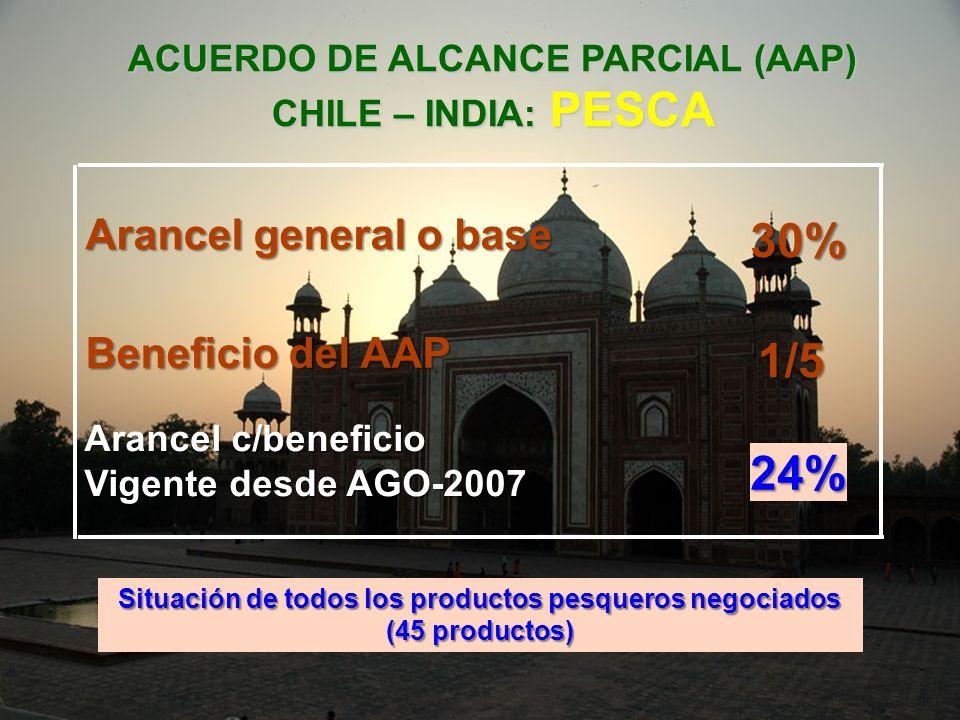 30% 1/5 24% Arancel general o base Beneficio del AAP