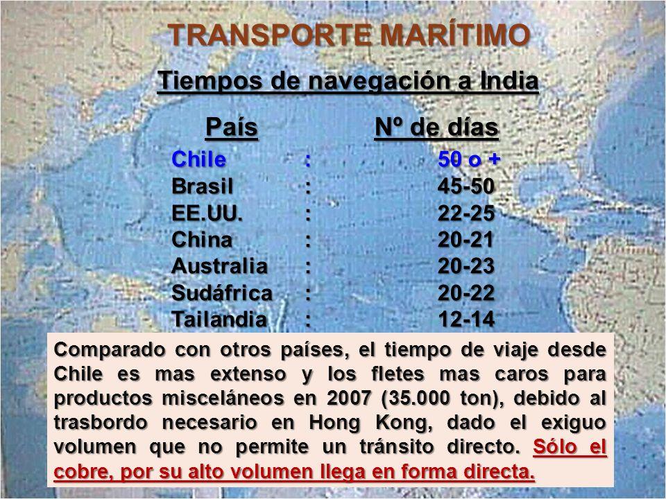 Tiempos de navegación a India País Nº de días