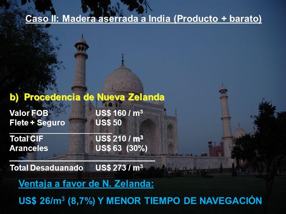 Caso II: Madera aserrada a India (Producto + barato)