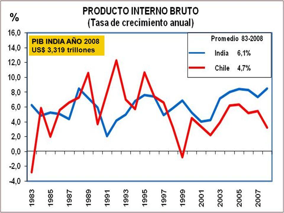 % PIB INDIA AÑO 2008 US$ 3,319 trillones