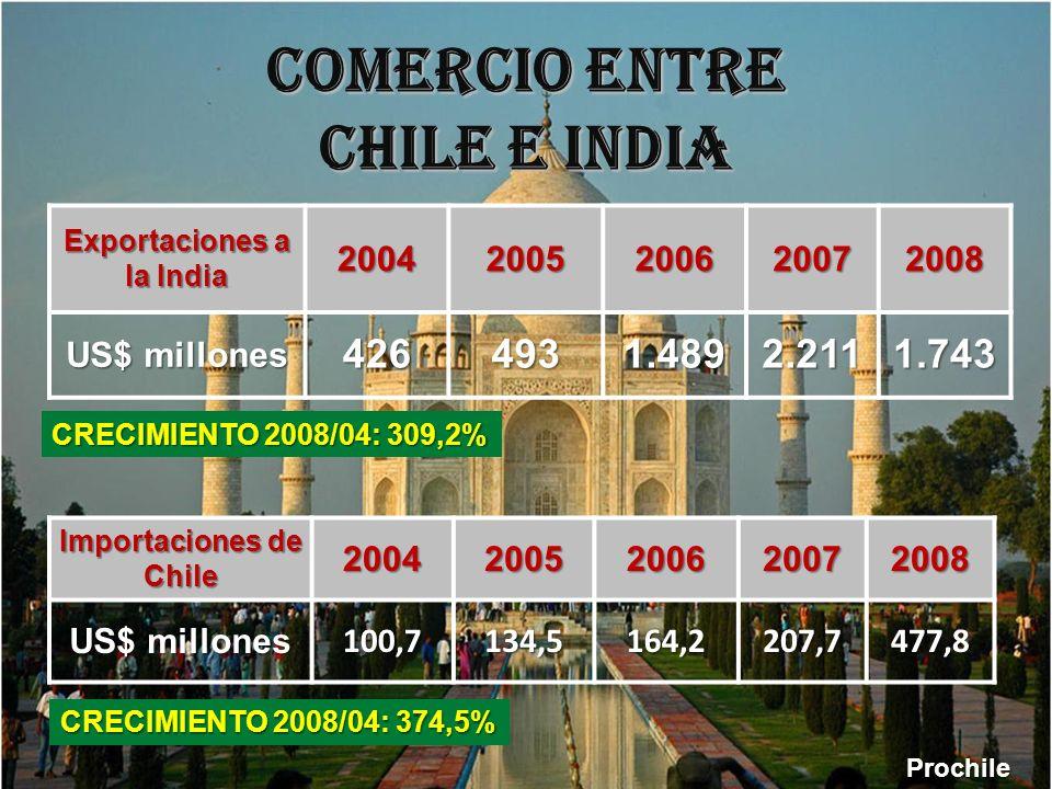 COMERCIO ENTRE CHILE E INDIA
