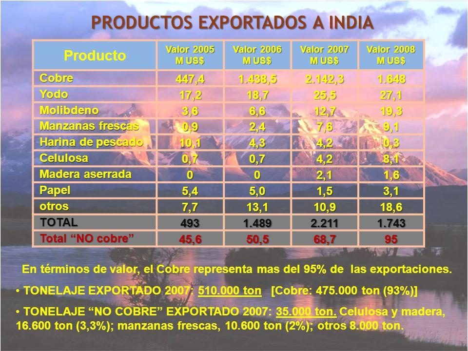 PRODUCTOS EXPORTADOS A INDIA
