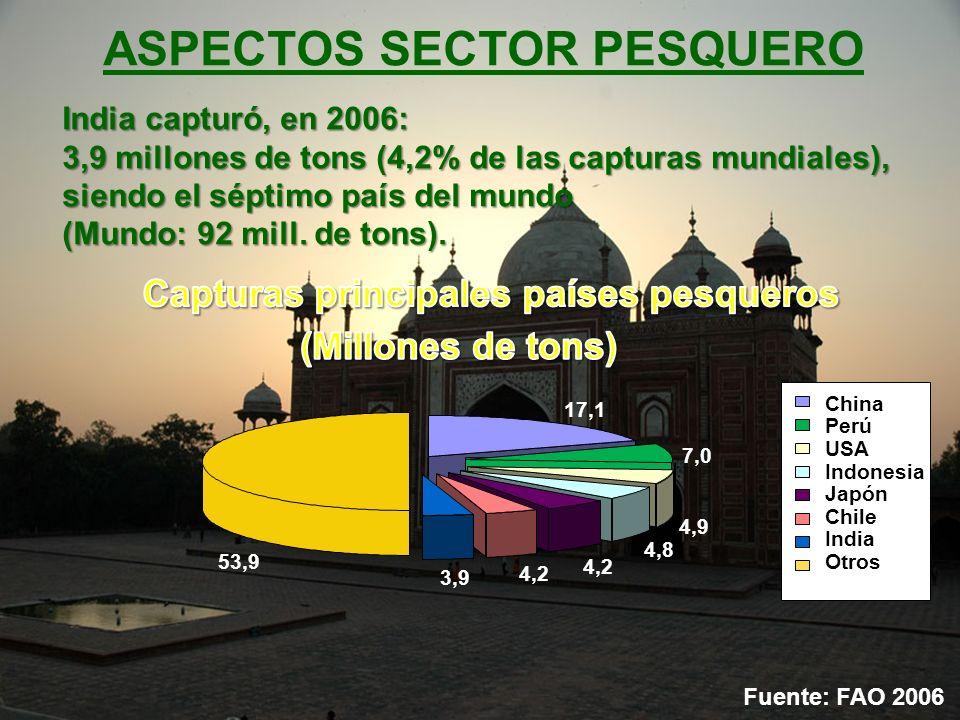 ASPECTOS SECTOR PESQUERO