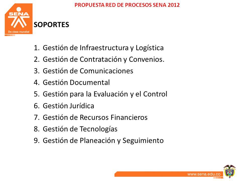 PROPUESTA RED DE PROCESOS SENA 2012