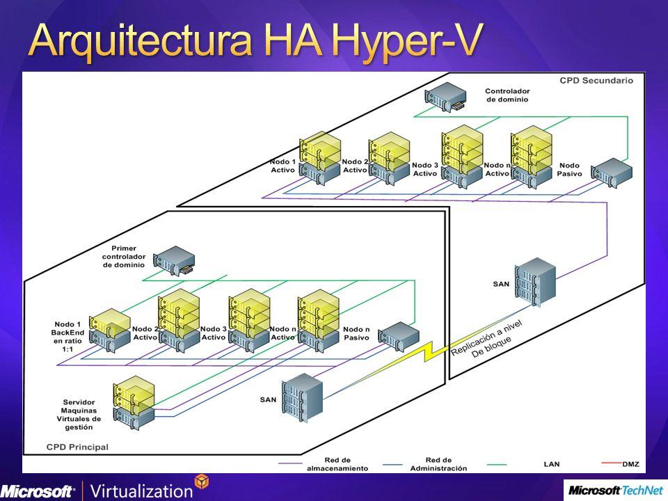 Arquitectura HA Hyper-V