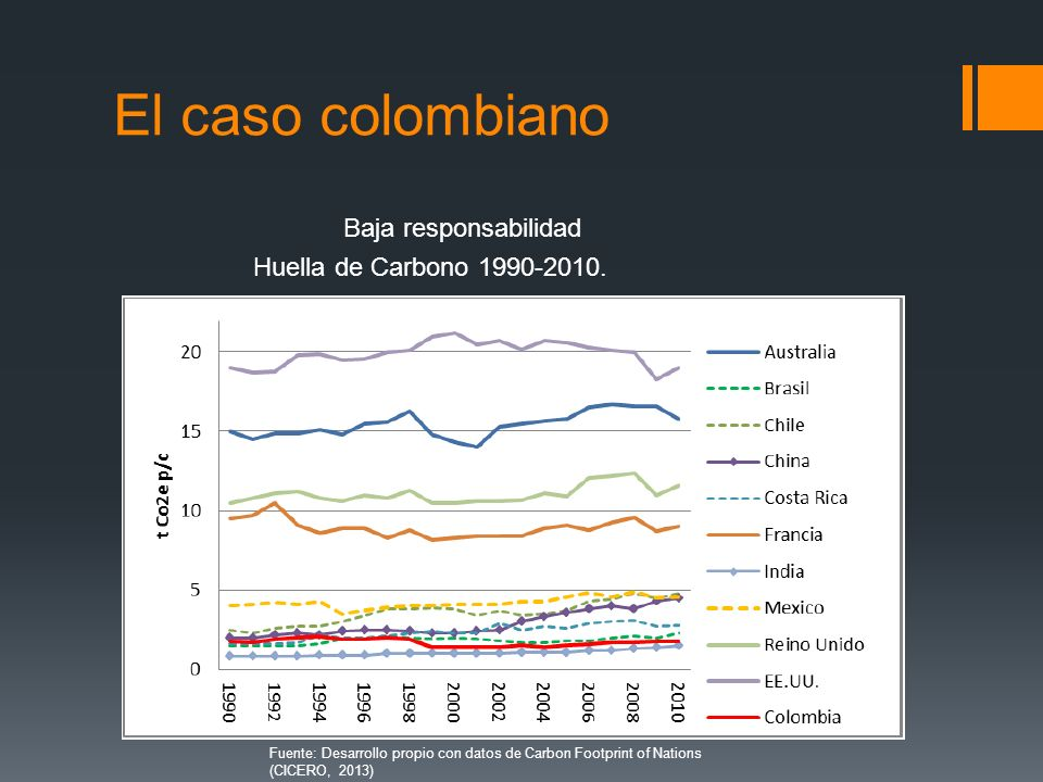 El caso colombiano Baja responsabilidad Huella de Carbono 1990-2010.