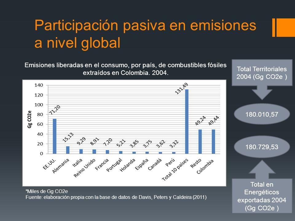 Participación pasiva en emisiones a nivel global