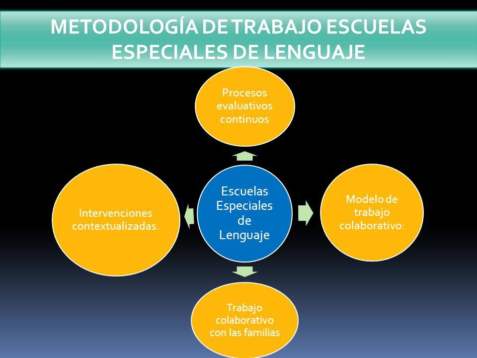 METODOLOGÍA DE TRABAJO ESCUELAS ESPECIALES DE LENGUAJE