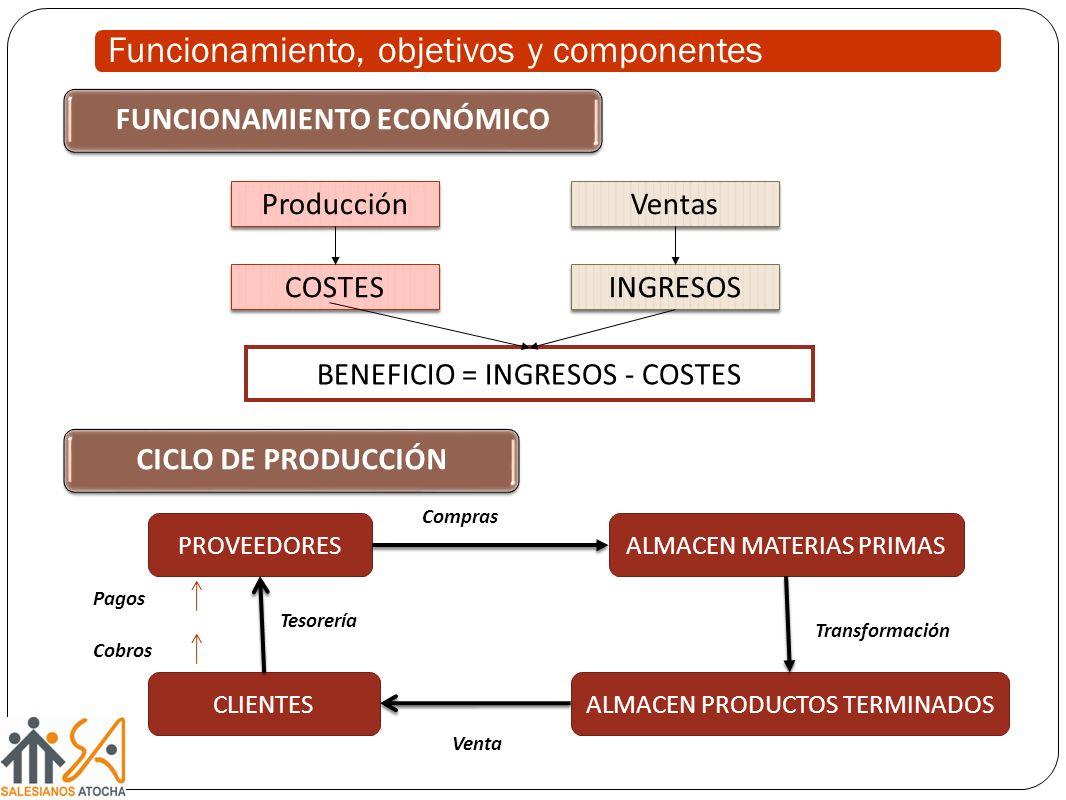 Funcionamiento, objetivos y componentes