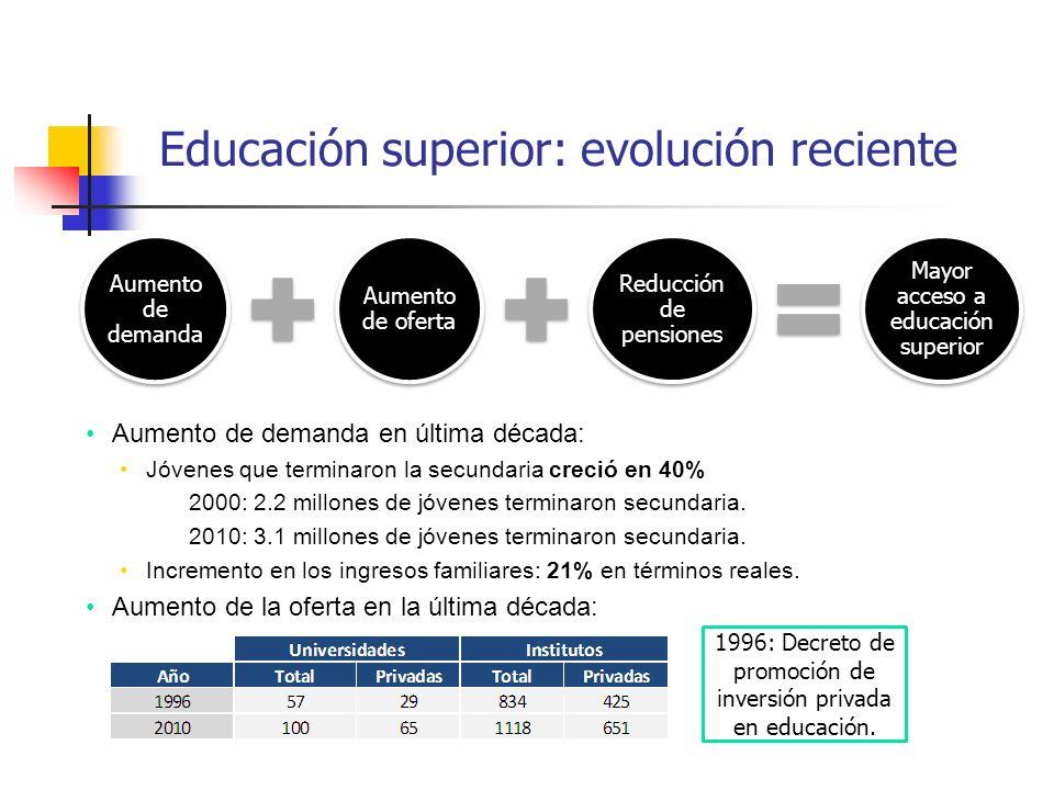 Educación superior: evolución reciente
