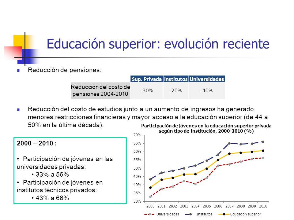 Reducción del costo de pensiones 2004-2010