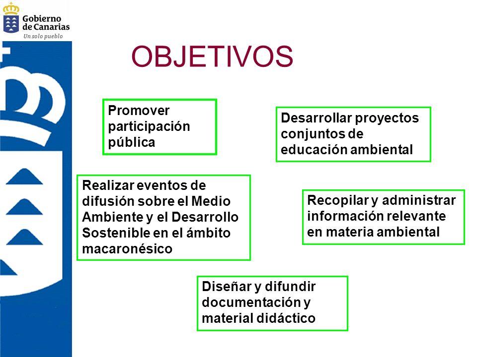 OBJETIVOS Promover participación pública