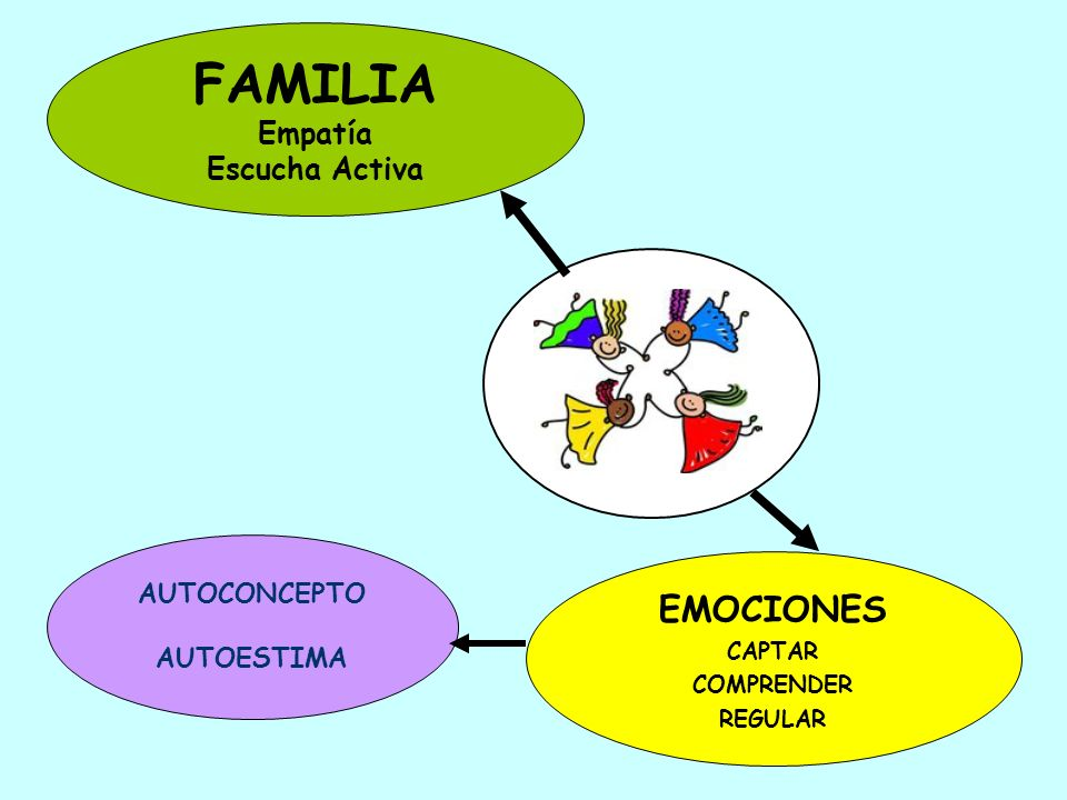 FAMILIA EMOCIONES Empatía Escucha Activa AUTOCONCEPTO AUTOESTIMA