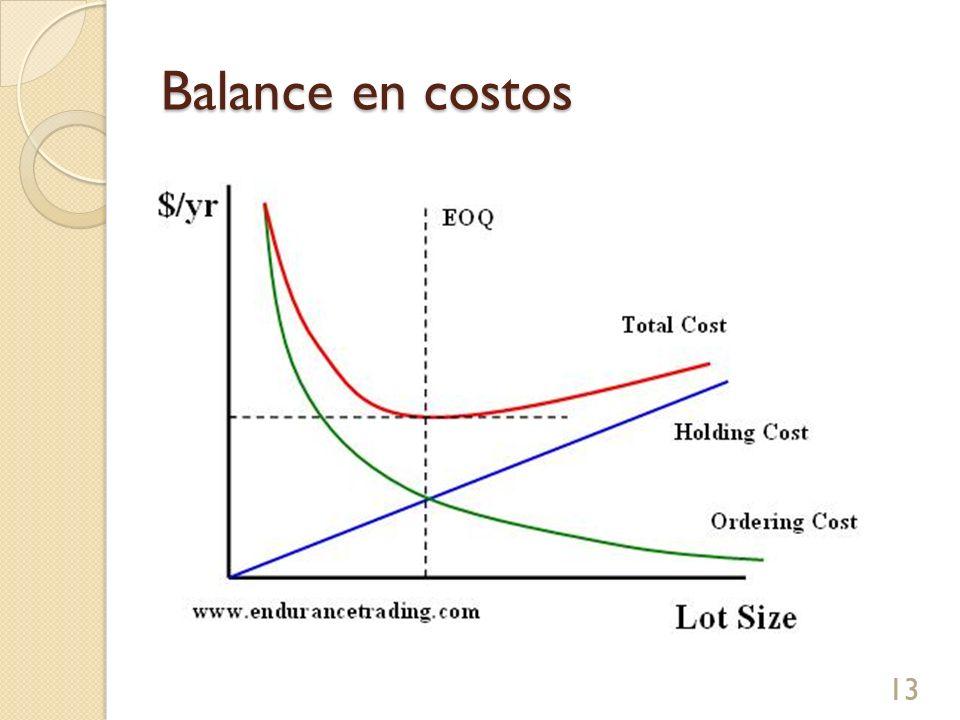 Balance en costos