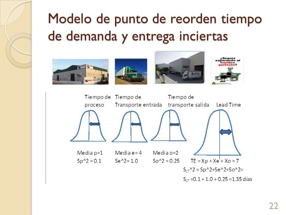 Modelo de punto de reorden tiempo de demanda y entrega inciertas