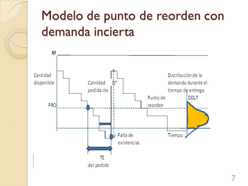 Modelo de punto de reorden con demanda incierta