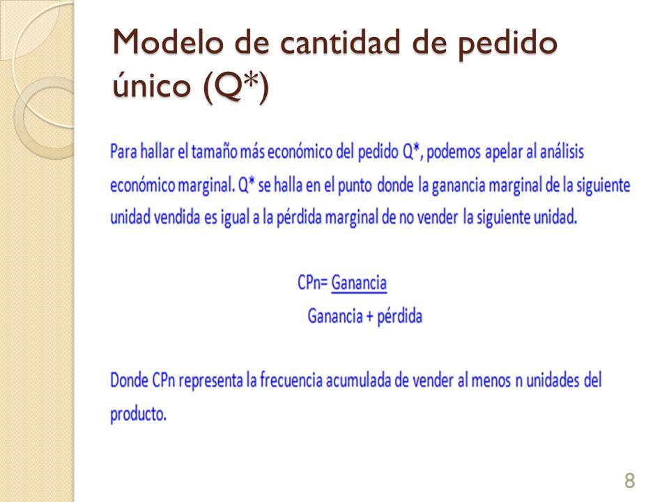 Modelo de cantidad de pedido único (Q*)