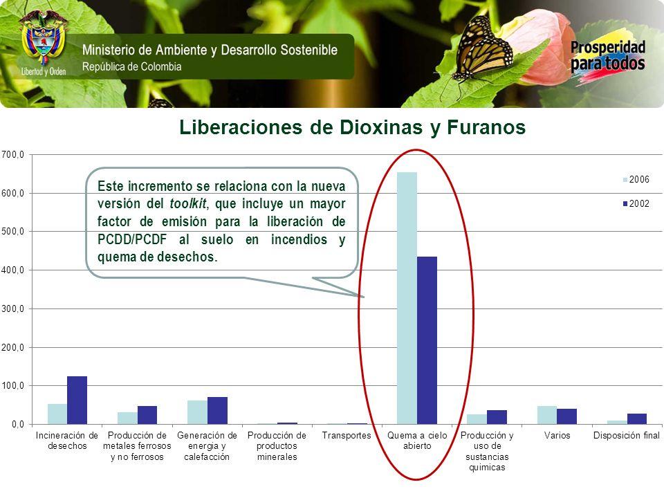 Liberaciones de Dioxinas y Furanos