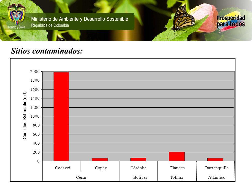 Sitios contaminados: 200. 400. 600. 800. 1000. 1200. 1400. 1600. 1800. 2000. Codazzi. Copey.