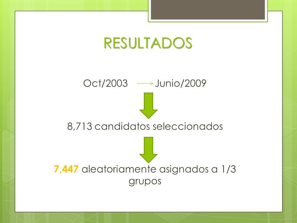 RESULTADOS Oct/2003 Junio/2009 8,713 candidatos seleccionados 7,447 aleatoriamente asignados a 1/3 grupos