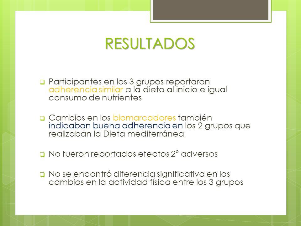 RESULTADOS Participantes en los 3 grupos reportaron adherencia similar a la dieta al inicio e igual consumo de nutrientes.