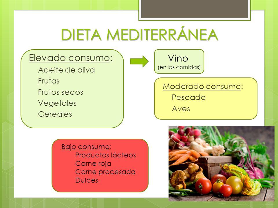 DIETA MEDITERRÁNEA Elevado consumo: Vino Aceite de oliva Frutas