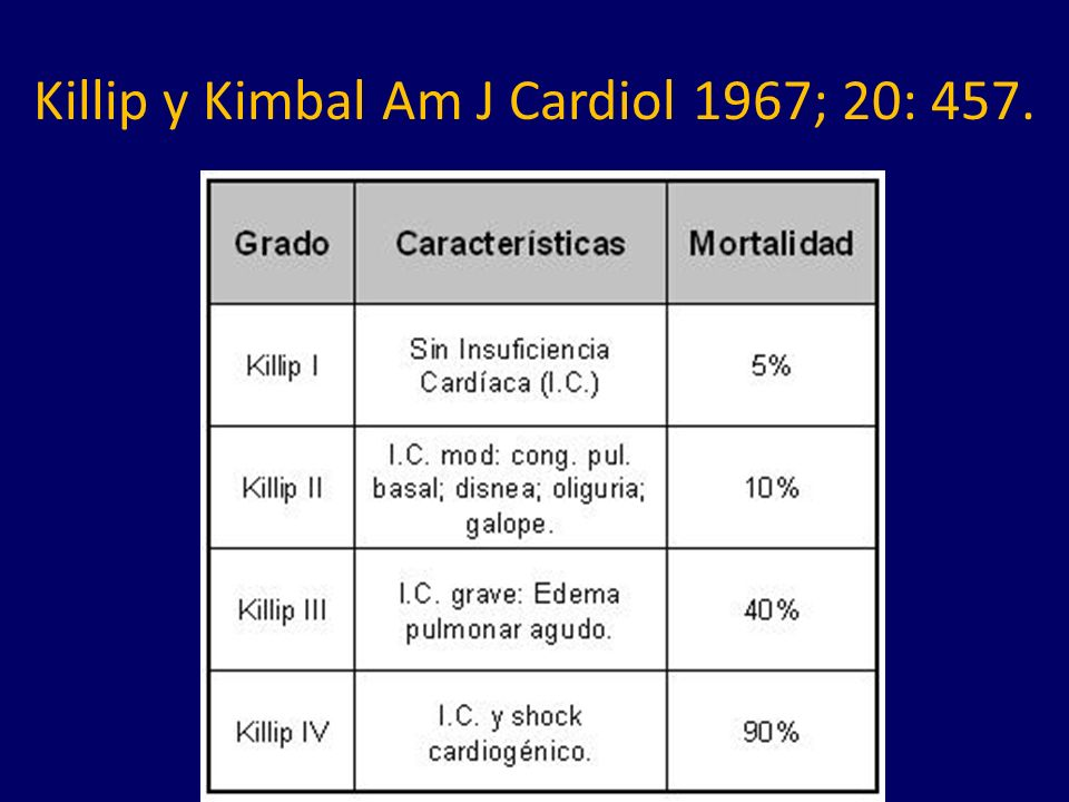 Killip y Kimbal Am J Cardiol 1967; 20: 457.